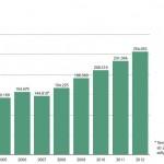 2012.vda-pkw-mit-h-kennzeichen-2003-bis-2012