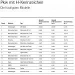2012.vda-pkw-mit-h-kennzeichen-die-haeufigsten-modelle-2012