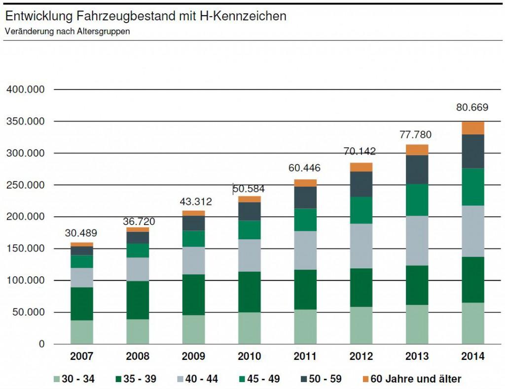 entwicklung-fzg-bestand-h-kennzeichen-01