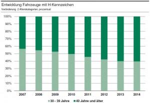 entwicklung-fzg-bestand-h-kennzeichen-03