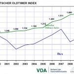 VDA: Deutscher Oldtimer-Index für das Jahr 2010 - Citroën 2CV führend im Wertzuwachs!