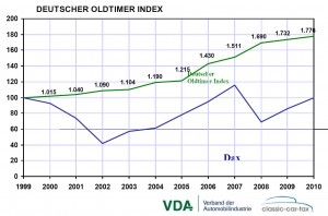 vda deutscher oldtimer index f r das jahr 2010 citro n. Black Bedroom Furniture Sets. Home Design Ideas