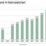 VDA: KBA-Statistik der Oldtimer in Deutschland