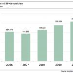 VDA-Bericht: Statistik - Historische Fahrzeuge in Deutschland