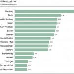 Die Verteilung von H-Kennzeichen in den Bundesländern