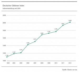 2013.deutscher-oldtimer-index-2003-bis-2012