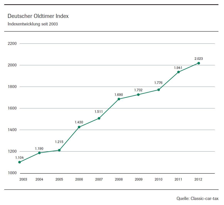 Classic Car Tax Increase