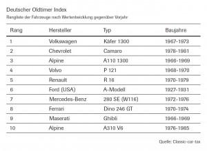 2013.deutscher-oldtimer-index-2012-rangliste