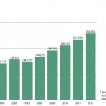 VDA: Zahl der Oldtimer mit H-Kennzeichen steigt auch 2012