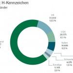 2012.vda-pkw-mit-h-kennzeichen-nach-herstellerland