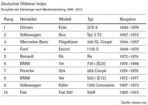 deutscher-oldtimer-index-entwicklung-1999-2013-2cv