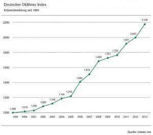 deutscher-oldtimer-index-entwicklung-1999-2013