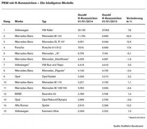 kba-statistik.modelle-h-kennzeichen-2013