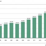 VDA: Zahl der Oldtimer mit H-Kennzeichen steigt um knapp 10 Prozent