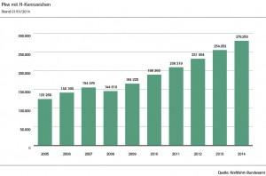 kba-statistik.oldtimer-entwicklung-h-kennzeichen-2005-2013