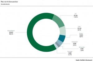 kba-statistik.oldtimer-herstellerlaender-h-kennzeichen-2013