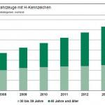 entwicklung-fahrzeuge-mit-h-kennzeichen-2008-2013.veraenderung-zwei-alterskategorien-40-jahre