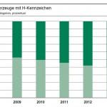 entwicklung-fahrzeuge-mit-h-kennzeichen-2008-2013.veraenderung-zwei-alterskategorien-prozentual