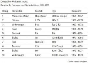 Oldtimer_2015_Index_Rangliste_Wertentwicklung