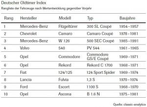 Oldtimer_2015_Index_Rangliste_Wertentwicklung_Vorjahr