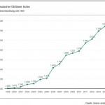 Deutscher Oldtimer Index des VDA: Oldtimer verzeichnen 2014 leichten Wertzuwachs