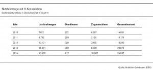 VDA_03018_Tabelle_H-NFZ_RZ