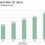 VDA: Zahl der Oldtimer mit Diesel-Motoren steigt