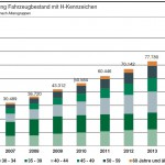 VDA: H-Kennzeichen mit zunehmendem Fahrzeugalter immer beliebter