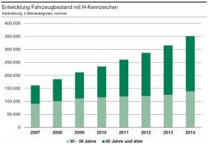 entwicklung-fzg-bestand-h-kennzeichen-02
