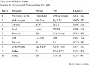 deutscher-oldtimer-index-2015-02
