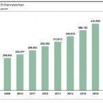 KBA: Unvermindertes Wachstum bei den Oldtimer-Fahrzeugen