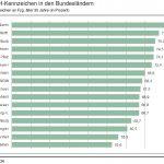 VDA: Immer mehr Oldtimer in den neuen Bundesländern